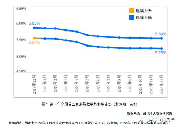 利好来袭!福州首套房贷利率低至4.9%!百万房贷可省15万余元!(图4)
